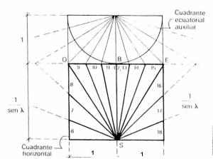 esquema-reloj-de-sol-horizontal 2